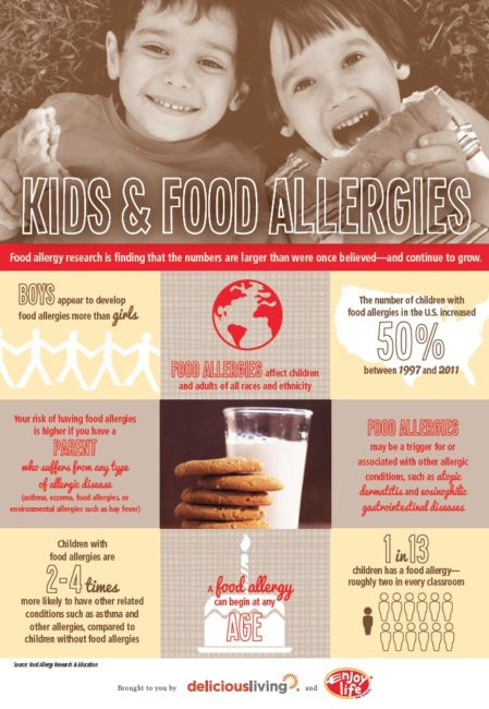 Kids and Food Allergies